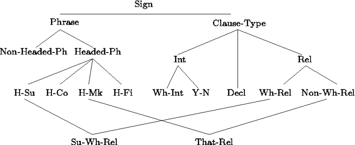 Diagramming multiple inheritance with trees in LaTeX - latex - DELPH